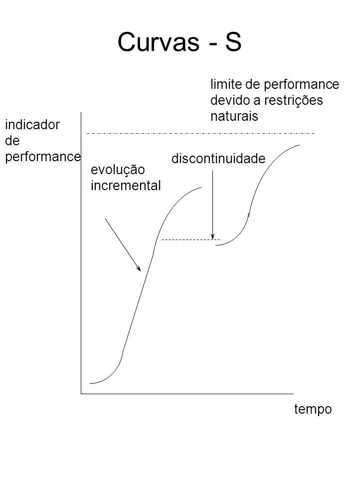 Curvas - S limite de performance devido a restrições naturais