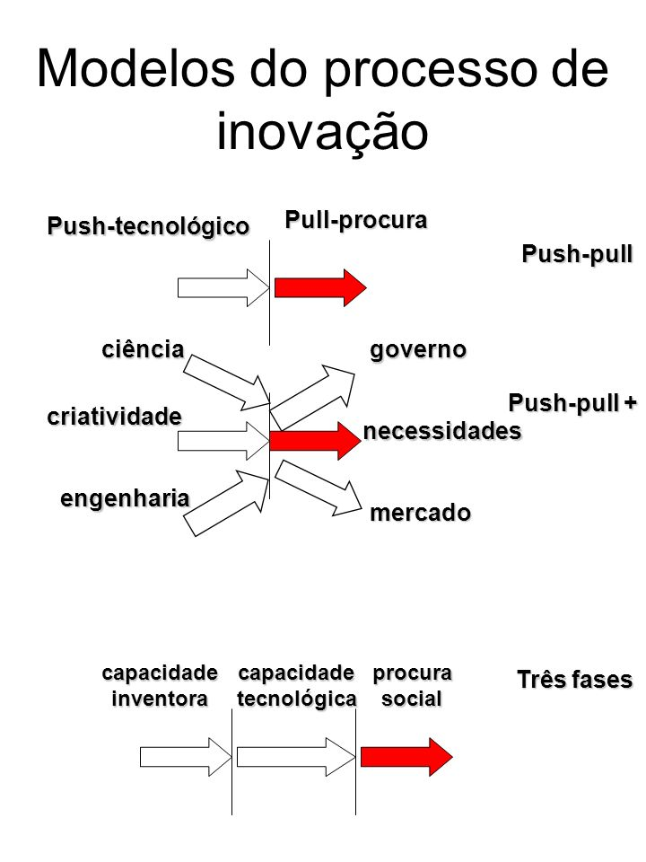 Modelos do processo de inovação
