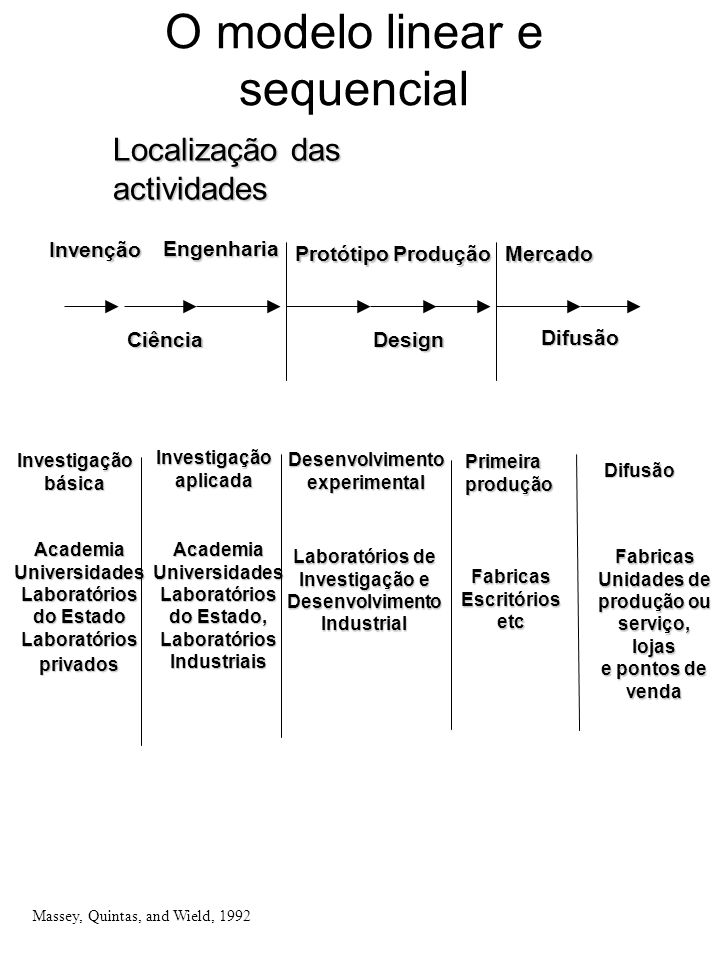 O modelo linear e sequencial