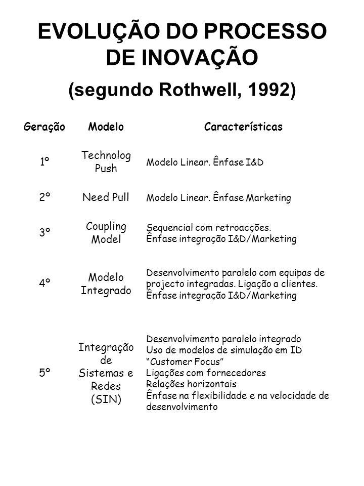 EVOLUÇÃO DO PROCESSO DE INOVAÇÃO (segundo Rothwell, 1992)