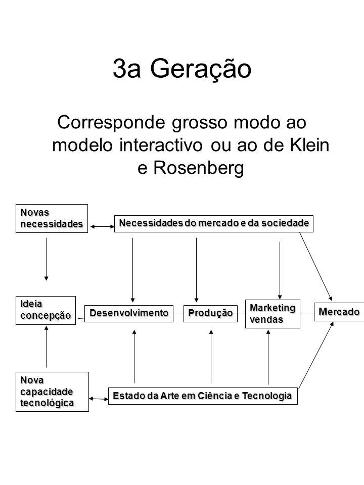 3a GeraçãoCorresponde grosso modo ao modelo interactivo ou ao de Klein e Rosenberg. Mercado. Estado da Arte em Ciência e Tecnologia.