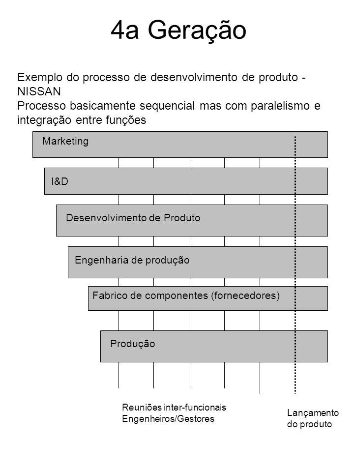 4a Geração Exemplo do processo de desenvolvimento de produto - NISSAN