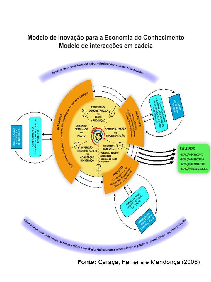 Fonte: Caraça, Ferreira e Mendonça (2006)