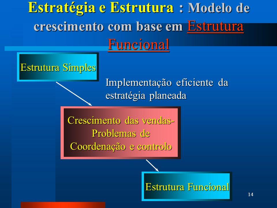 Estratégia e Estrutura : Modelo de crescimento com base em Estrutura Funcional