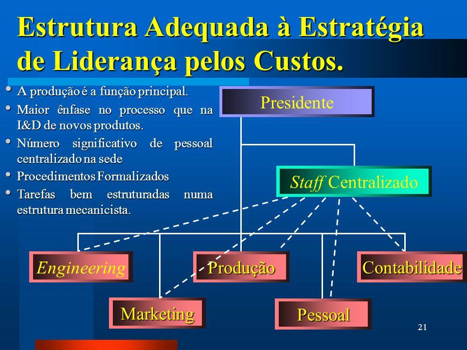 Estrutura Adequada à Estratégia de Liderança pelos Custos.