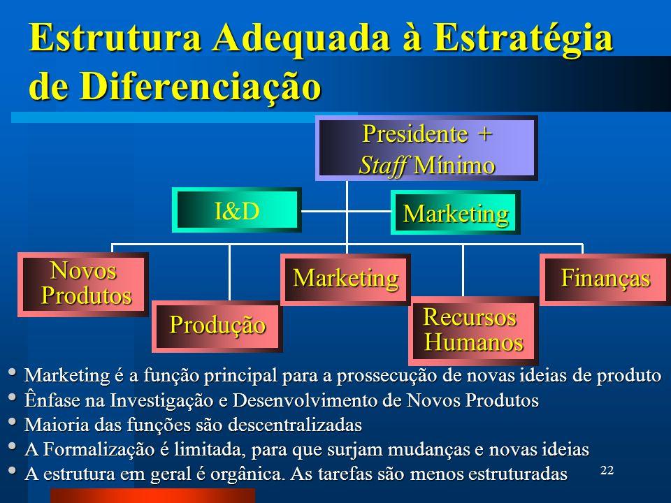Estrutura Adequada à Estratégia de Diferenciação
