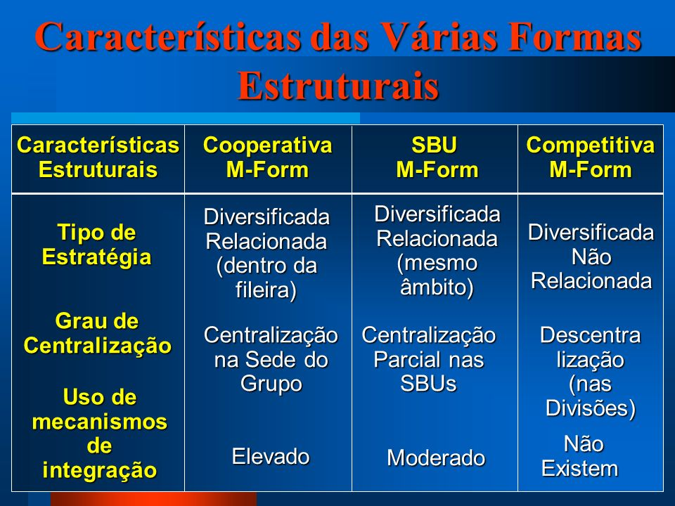 Características das Várias Formas Estruturais