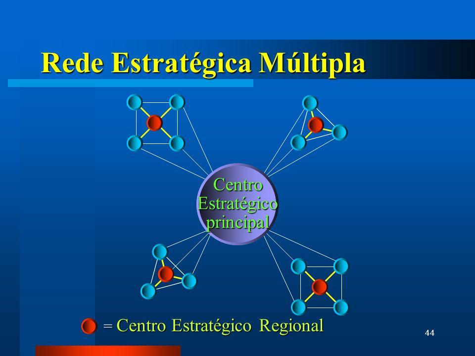 Rede Estratégica Múltipla