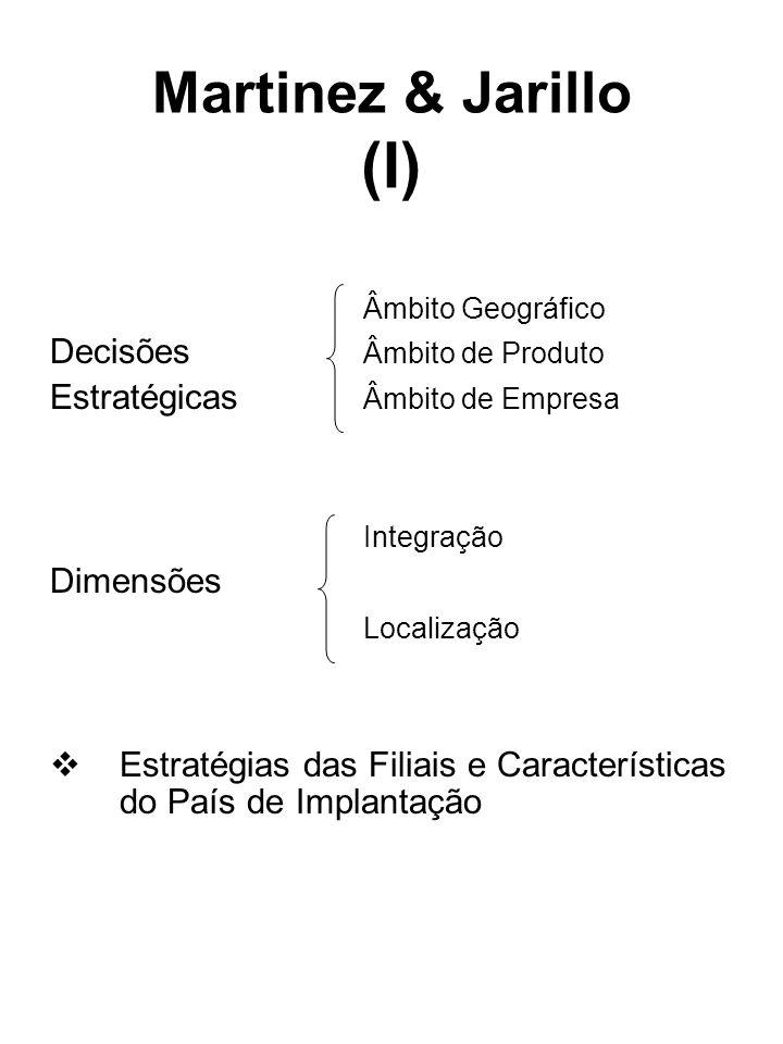 Martinez & Jarillo (I) Decisões Âmbito de Produto