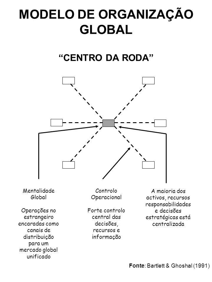 MODELO DE ORGANIZAÇÃO GLOBAL CENTRO DA RODA