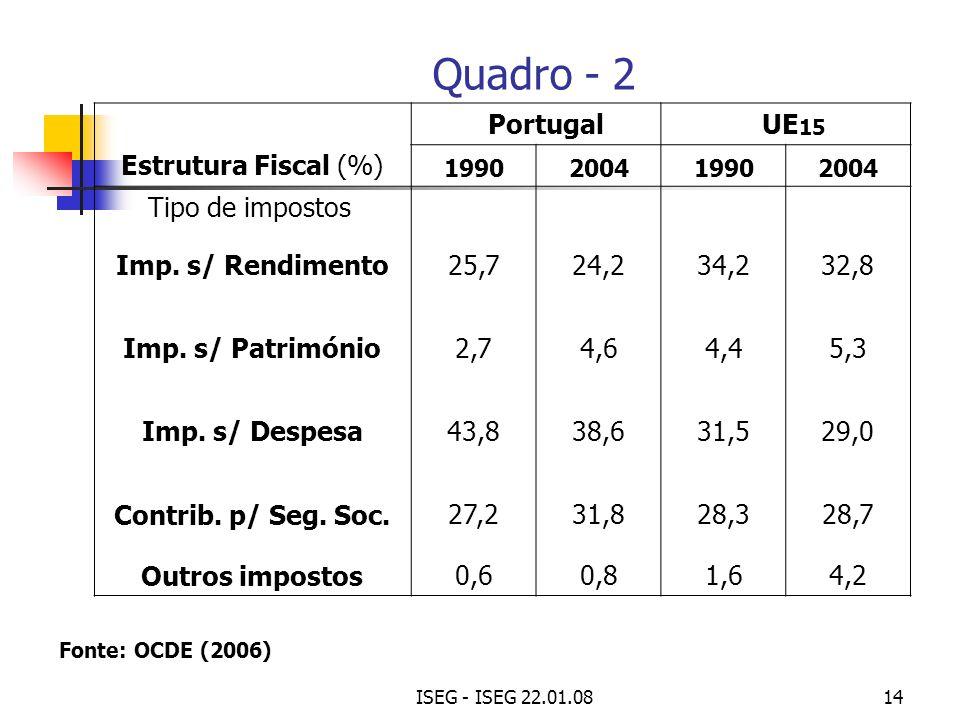Quadro - 2 Portugal UE15 Estrutura Fiscal (%) Tipo de impostos