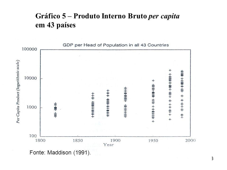 Gráfico 5 – Produto Interno Bruto per capita em 43 países