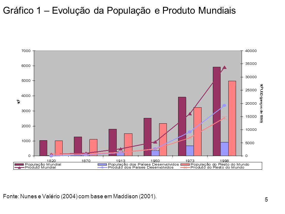 Gráfico 1 – Evolução da População e Produto Mundiais