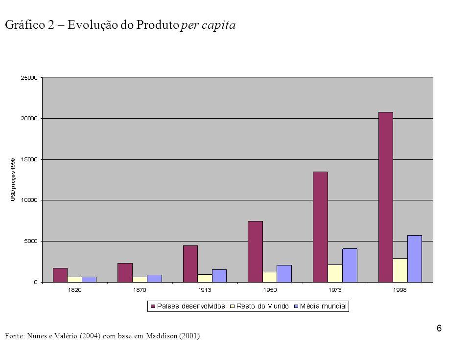 Gráfico 2 – Evolução do Produto per capita