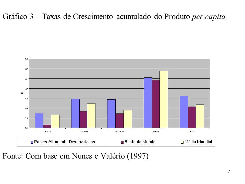 Gráfico 3 – Taxas de Crescimento acumulado do Produto per capita