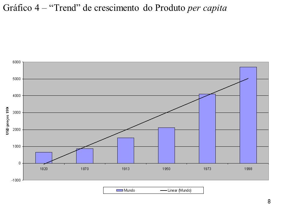 Gráfico 4 – Trend de crescimento do Produto per capita