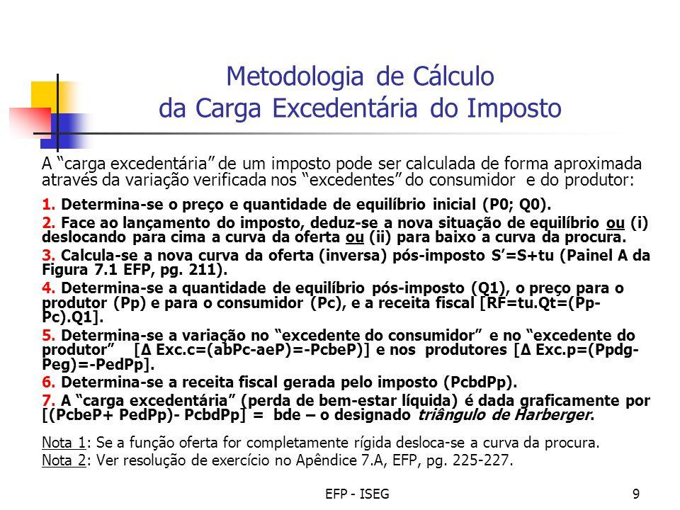 Metodologia de Cálculo da Carga Excedentária do Imposto