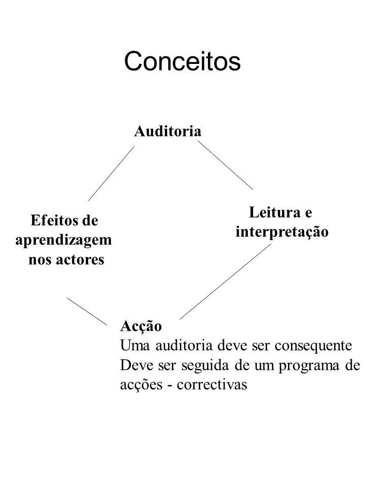 Conceitos Auditoria Leitura e Efeitos de interpretação aprendizagem