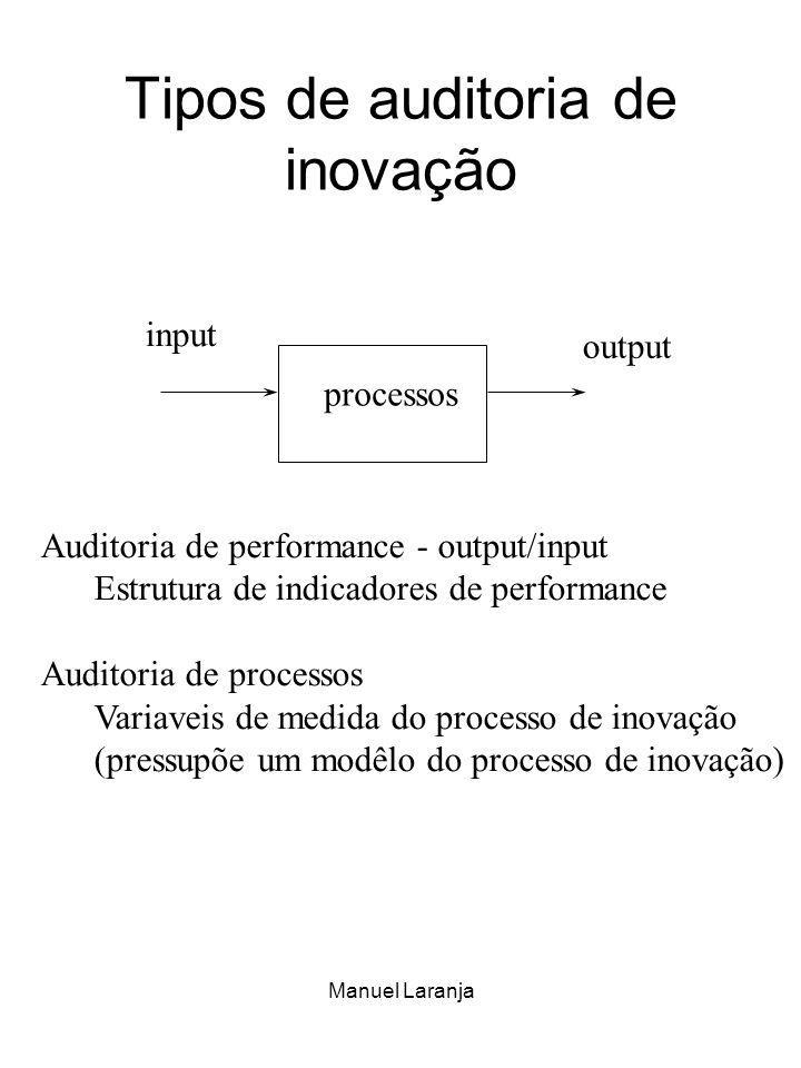 Tipos de auditoria de inovação