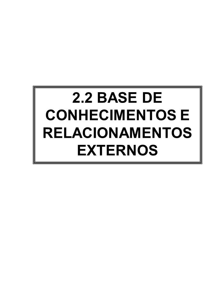 2.2 BASE DE CONHECIMENTOS E RELACIONAMENTOS EXTERNOS