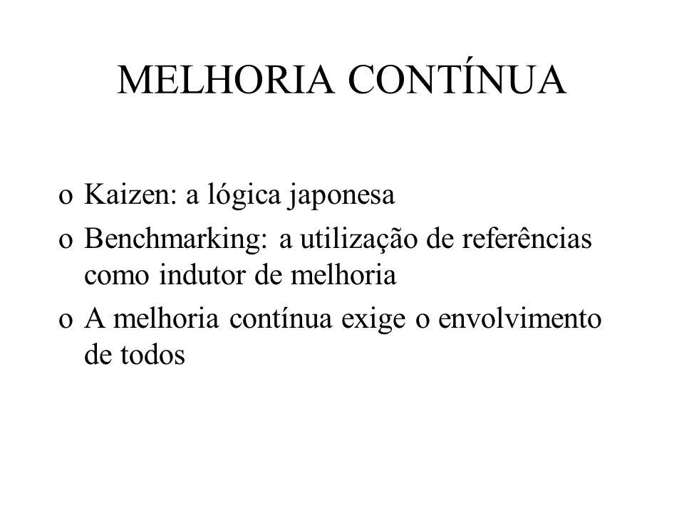 MELHORIA CONTÍNUA Kaizen: a lógica japonesa
