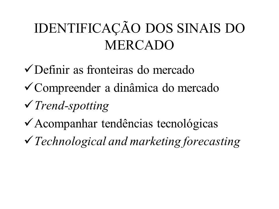 IDENTIFICAÇÃO DOS SINAIS DO MERCADO