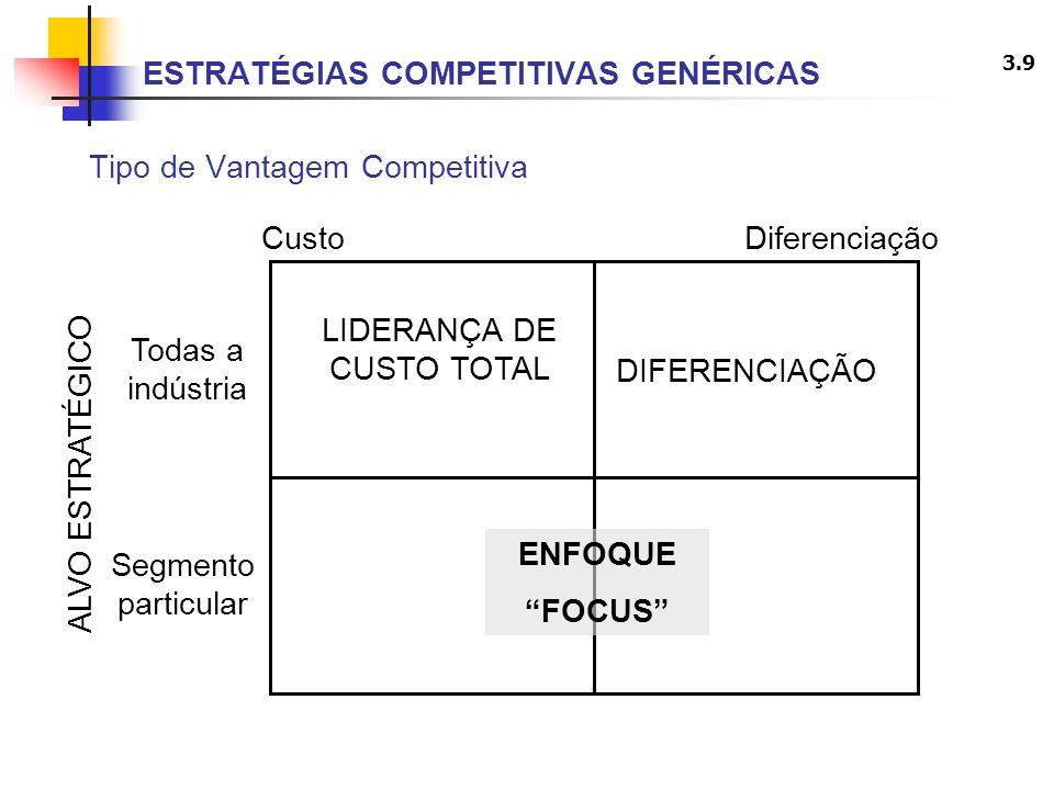 ESTRATÉGIAS COMPETITIVAS GENÉRICAS