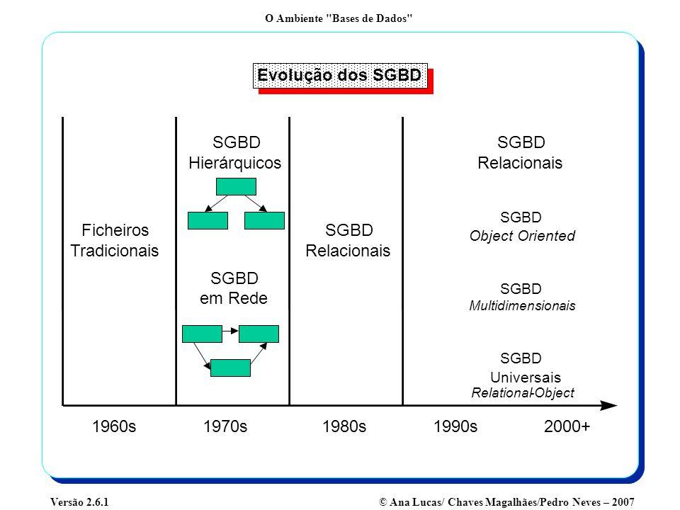 Evolução dos SGBD 1960s 1970s 1980s 1990s 2000+ Ficheiros Tradicionais