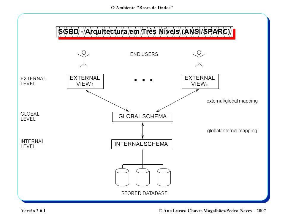 SGBD - Arquitectura em Três Níveis (ANSI/SPARC)