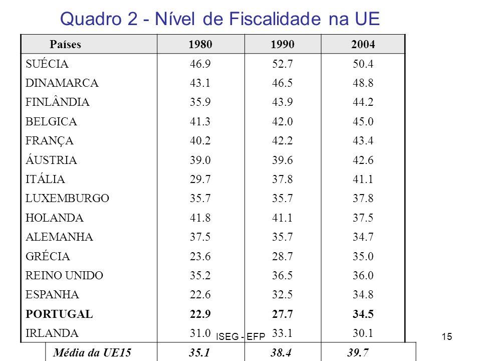 Quadro 2 - Nível de Fiscalidade na UE