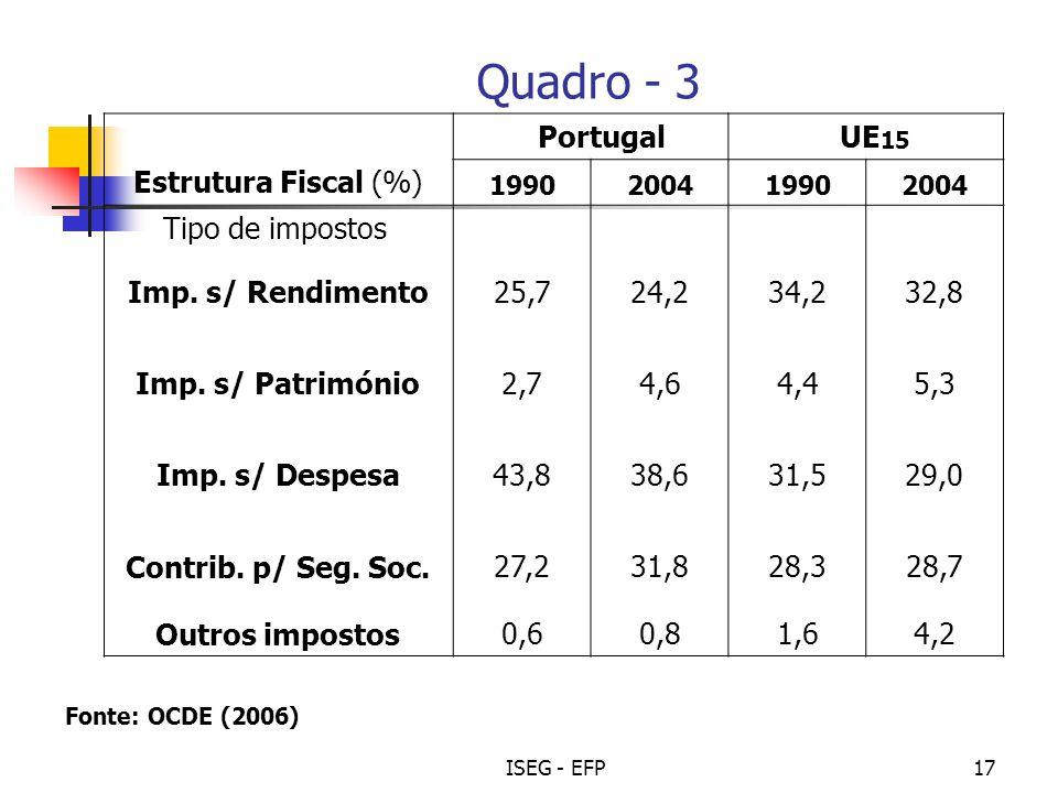 Quadro - 3 Portugal UE15 Estrutura Fiscal (%) Tipo de impostos