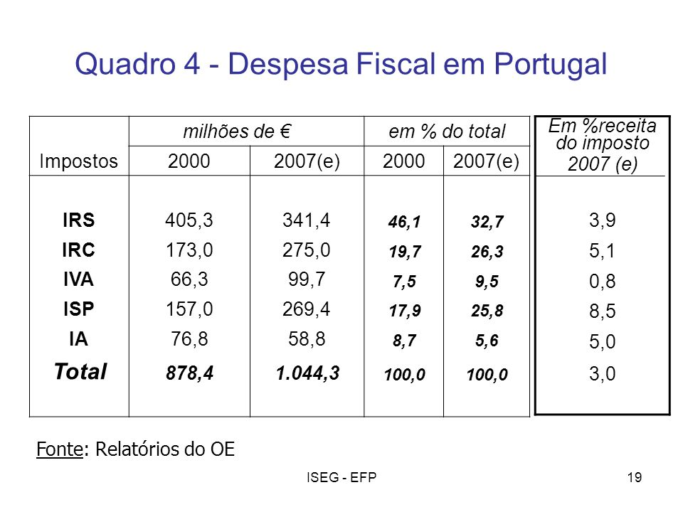 Quadro 4 - Despesa Fiscal em Portugal
