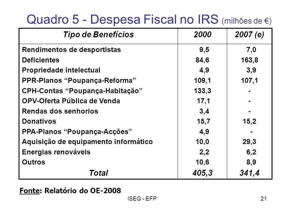 Quadro 5 - Despesa Fiscal no IRS (milhões de €)