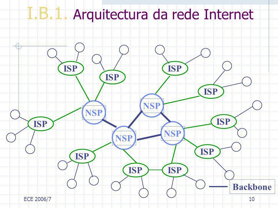 I.B.1. Arquitectura da rede Internet