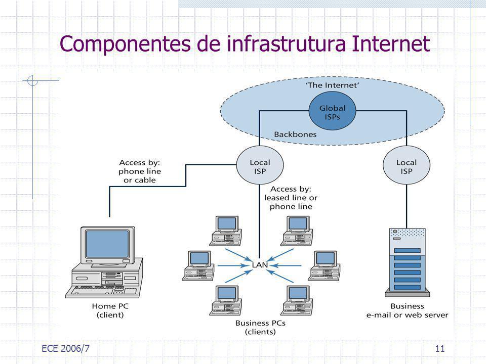 Componentes de infrastrutura Internet