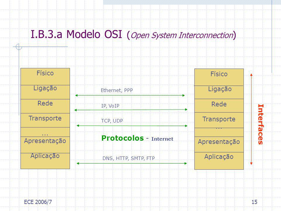 I.B.3.a Modelo OSI (Open System Interconnection)