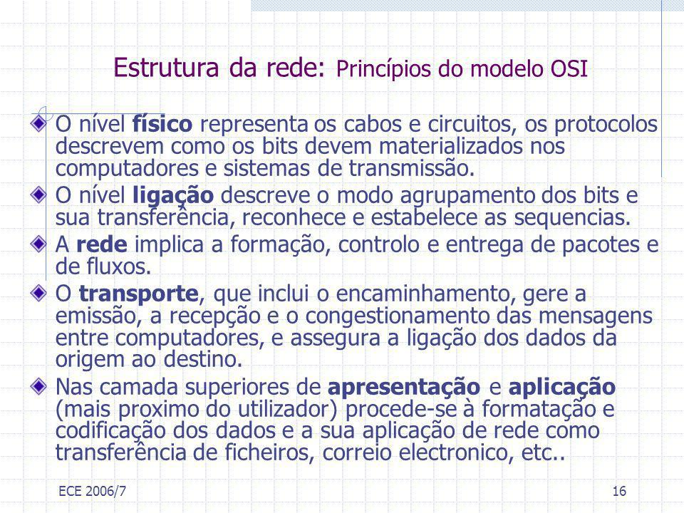 Estrutura da rede: Princípios do modelo OSI