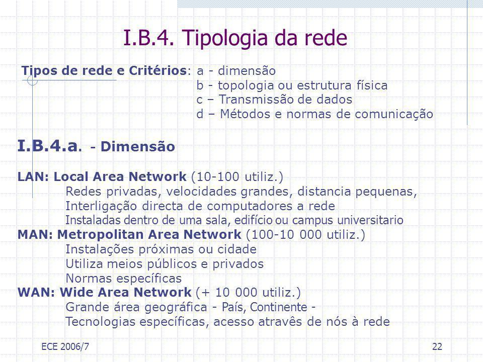 I.B.4. Tipologia da rede I.B.4.a. - Dimensão
