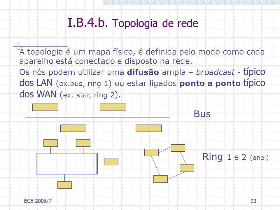 I.B.4.b. Topologia de rede Bus Ring 1 e 2 (anel)