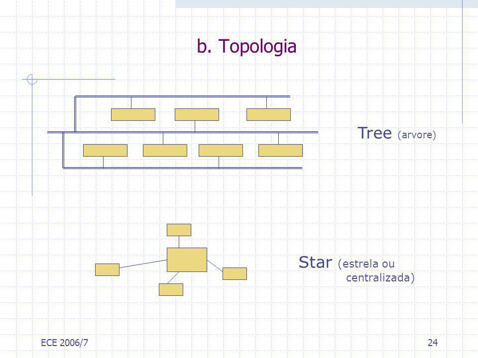 b. Topologia Tree (arvore) Star (estrela ou centralizada) ECE 2006/7