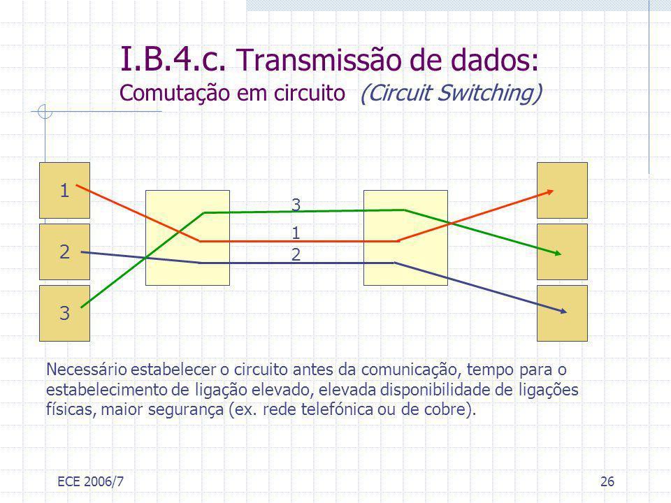 I.B.4.c. Transmissão de dados: Comutação em circuito (Circuit Switching)