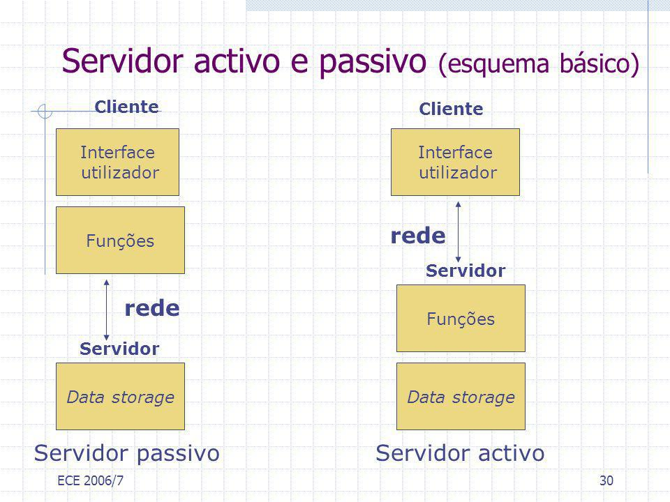Servidor activo e passivo (esquema básico)