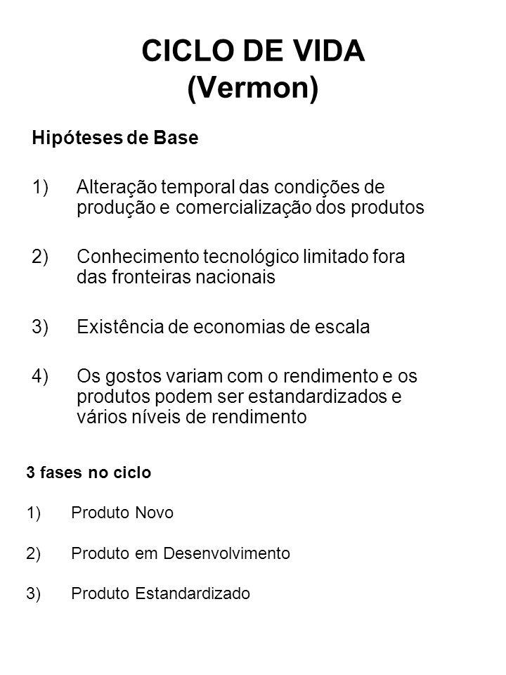 CICLO DE VIDA (Vermon) Hipóteses de Base