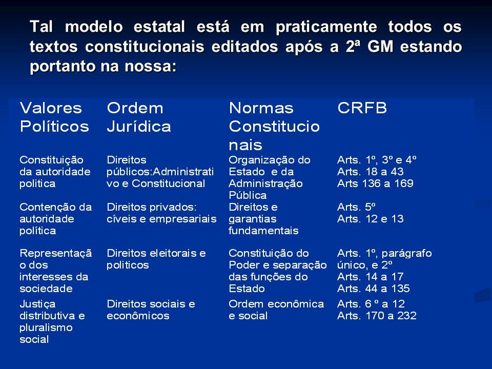 Tal modelo estatal está em praticamente todos os textos constitucionais editados após a 2ª GM estando portanto na nossa: