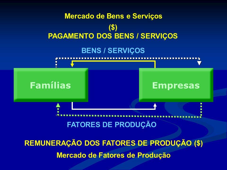 Famílias Empresas Mercado de Bens e Serviços ($)