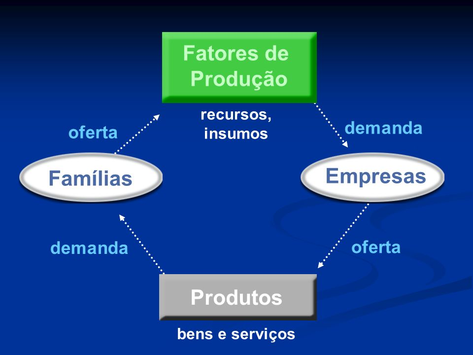 Fatores de Produção Famílias Empresas Produtos