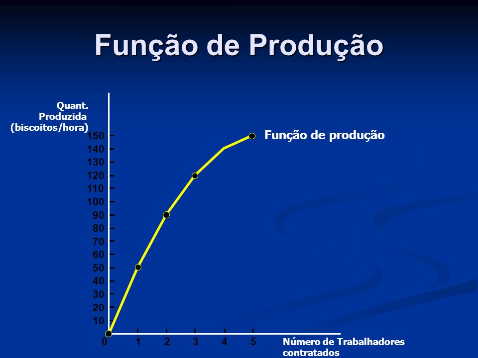 Função de Produção Função de produção 150 140 130 120 110 100 90 80 70
