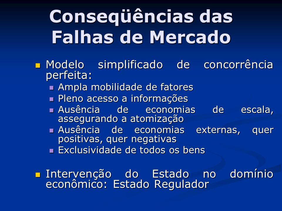 Conseqüências das Falhas de Mercado
