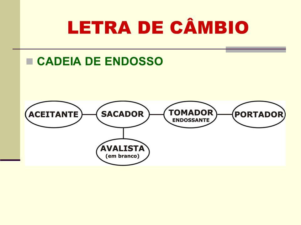 LETRA DE CÂMBIO CADEIA DE ENDOSSO Clique para adicionar texto 58