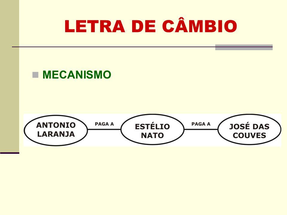 LETRA DE CÂMBIO MECANISMO Clique para adicionar texto
